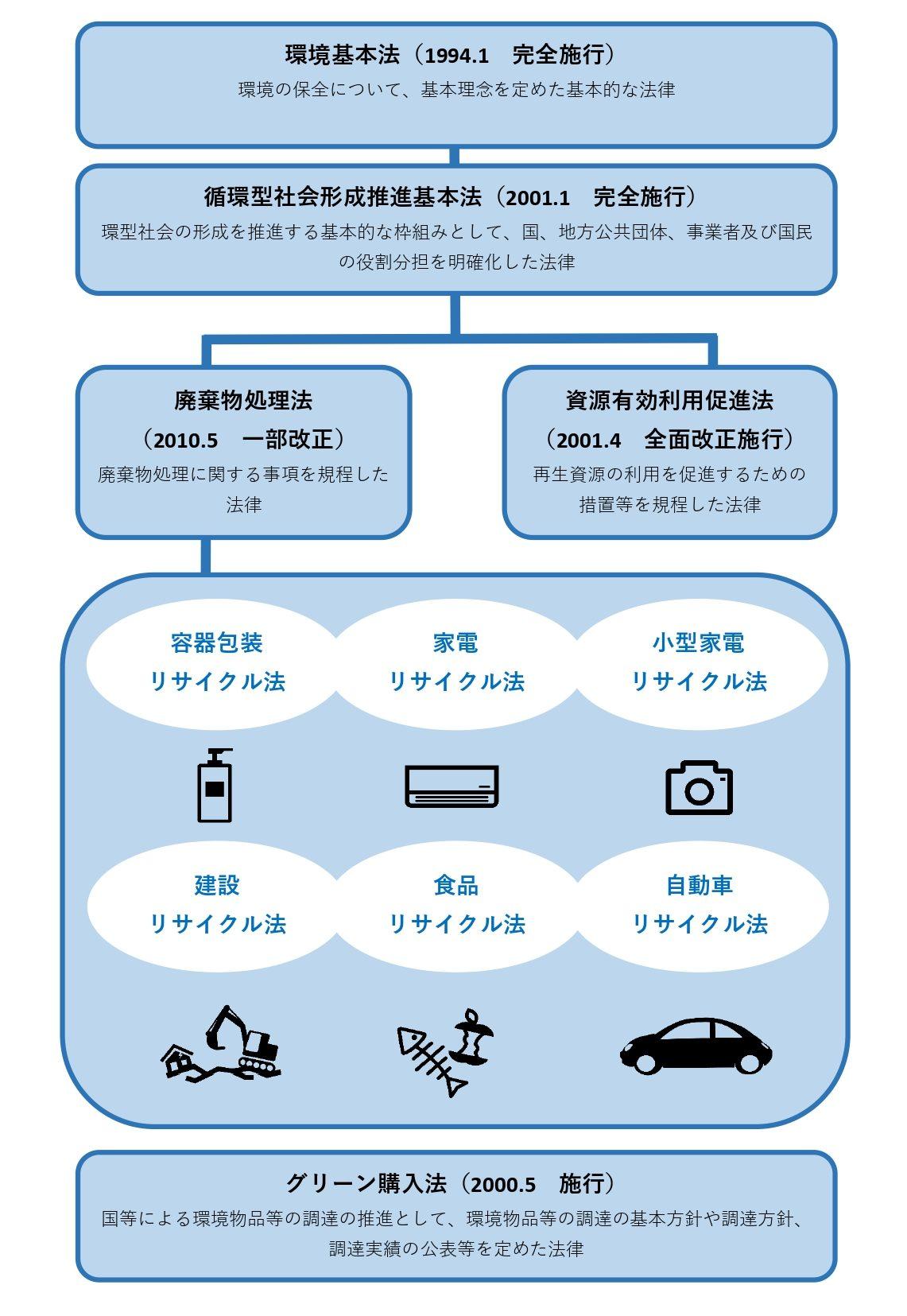 東京都内の廃棄物回収といえば石尾産業 廃棄物に関わる法律(前編 ...
